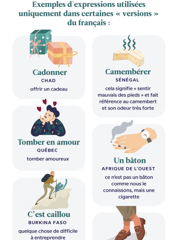 Evolution et curiosités du français : de l'Antarctique au Cana